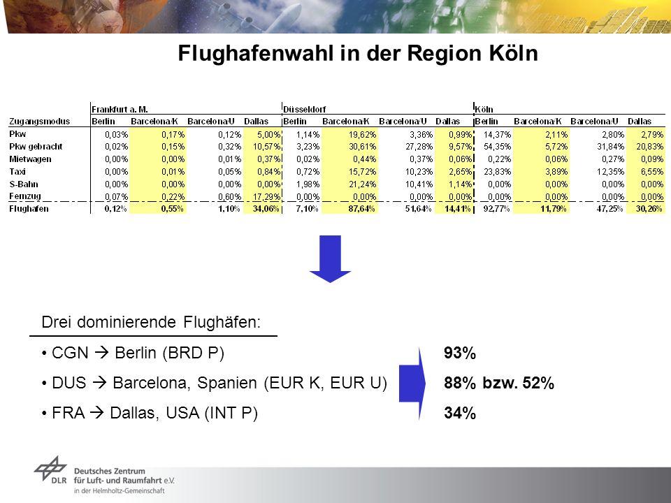 Flughafenwahl in der Region Köln Drei dominierende Flughäfen: CGN Berlin (BRD P) 93% DUS Barcelona, Spanien (EUR K, EUR U)88% bzw. 52% FRA Dallas, USA