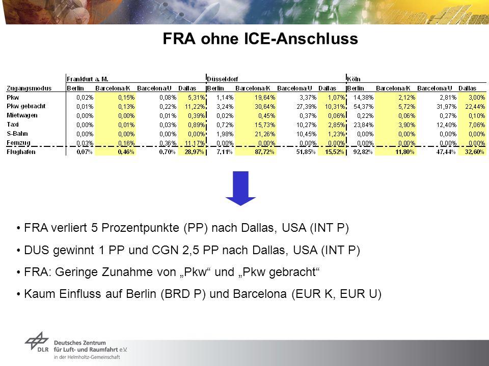 FRA ohne ICE-Anschluss FRA verliert 5 Prozentpunkte (PP) nach Dallas, USA (INT P) DUS gewinnt 1 PP und CGN 2,5 PP nach Dallas, USA (INT P) FRA: Gering