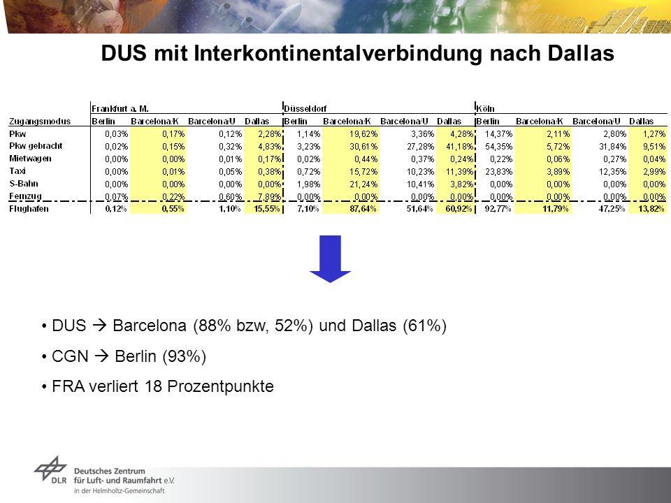 DUS mit Interkontinentalverbindung nach Dallas DUS Barcelona (88% bzw, 52%) und Dallas (61%) CGN Berlin (93%) FRA verliert 18 Prozentpunkte