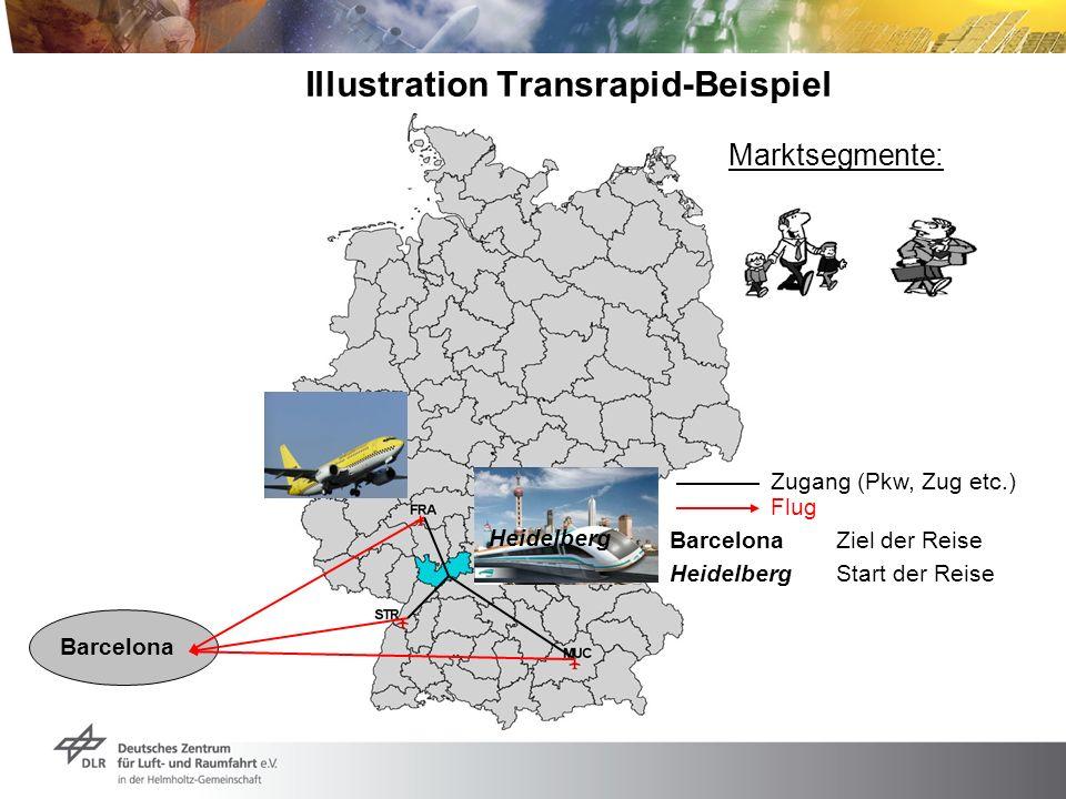 Illustration Transrapid-Beispiel Zugang (Pkw, Zug etc.) Flug Barcelona HeidelbergStart der Reise Heidelberg Marktsegmente: BarcelonaZiel der Reise