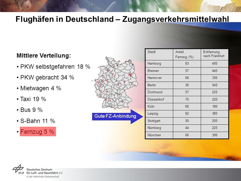 Mittlere Verteilung: PKW selbstgefahren 18 % PKW gebracht 34 % Mietwagen 4 % Taxi 19 % Bus 9 % S-Bahn 11 % Fernzug 5 % Flughäfen in Deutschland – Zuga