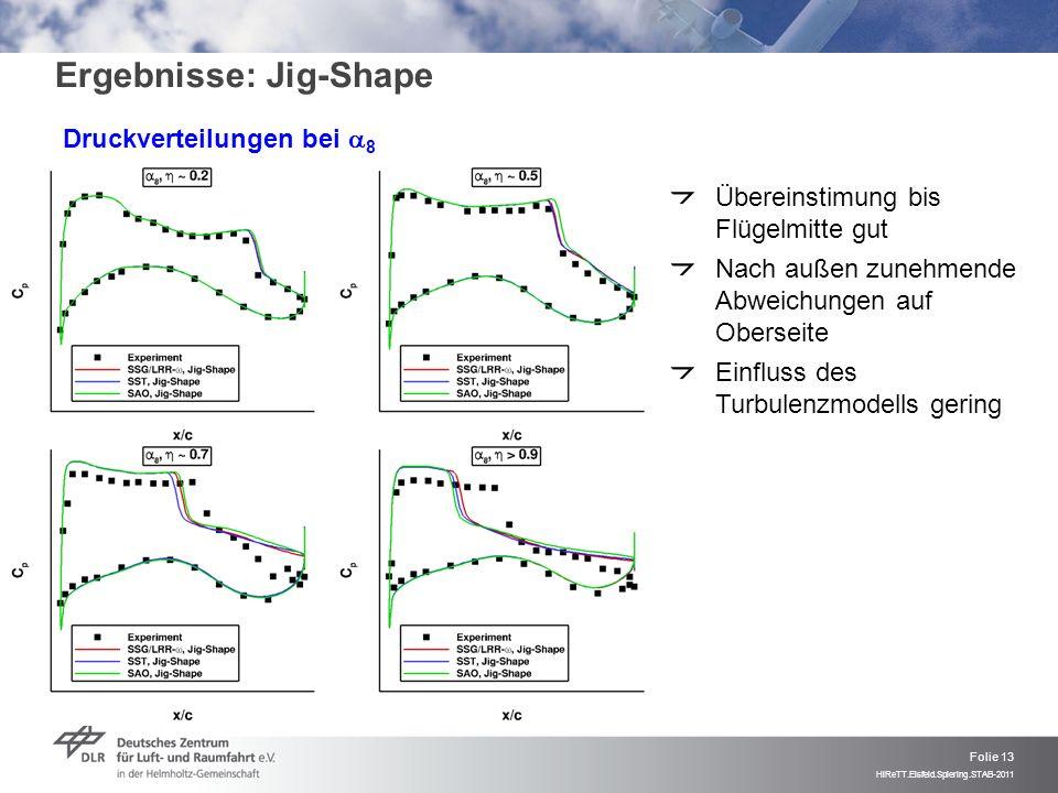 Folie 13 HiReTT.Eisfeld.Spiering.STAB-2011 Ergebnisse: Jig-Shape Druckverteilungen bei 8 Übereinstimung bis Flügelmitte gut Nach außen zunehmende Abwe