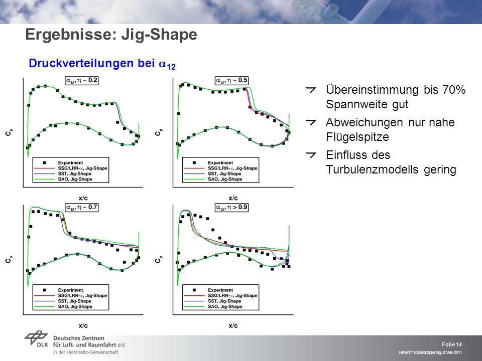 Folie 14 HiReTT.Eisfeld.Spiering.STAB-2011 Ergebnisse: Jig-Shape Druckverteilungen bei 12 Übereinstimmung bis 70% Spannweite gut Abweichungen nur nahe