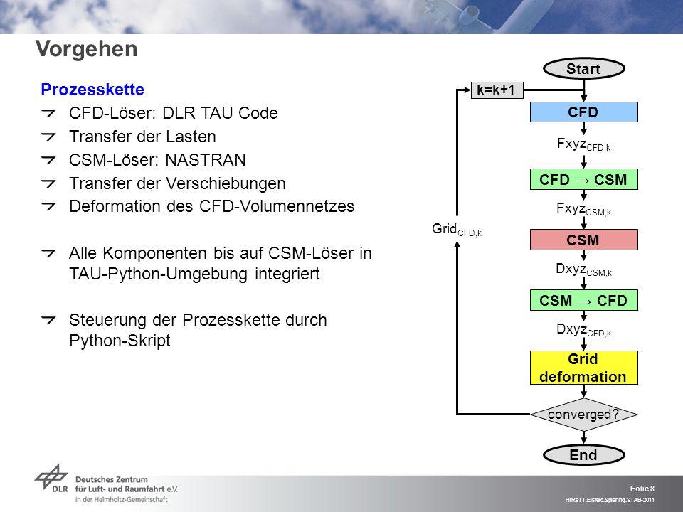Folie 8 HiReTT.Eisfeld.Spiering.STAB-2011 Prozesskette CFD-Löser: DLR TAU Code Transfer der Lasten CSM-Löser: NASTRAN Transfer der Verschiebungen Defo