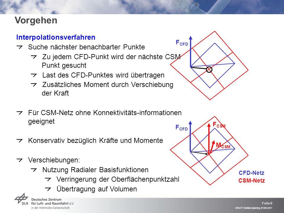 Folie 9 HiReTT.Eisfeld.Spiering.STAB-2011 F CSM M CSM F CFD Interpolationsverfahren Suche nächster benachbarter Punkte Zu jedem CFD-Punkt wird der näc