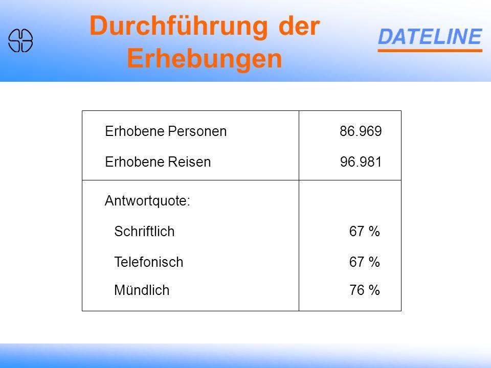 Durchführung der Erhebungen Erhobene Personen Erhobene Reisen 86.969 96.981 Antwortquote: Schriftlich Telefonisch Mündlich 67 % 76 %