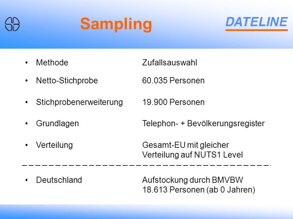 MethodeZufallsauswahl Netto-Stichprobe60.035 Personen Stichprobenerweiterung19.900 Personen GrundlagenTelephon- + Bevölkerungsregister VerteilungGesamt-EU mit gleicher Verteilung auf NUTS1 Level DeutschlandAufstockung durch BMVBW 18.613 Personen (ab 0 Jahren) Sampling