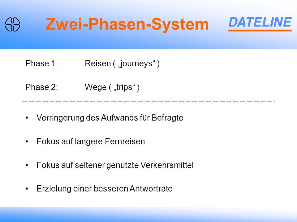 Zwei-Phasen-System Verringerung des Aufwands für Befragte Fokus auf längere Fernreisen Fokus auf seltener genutzte Verkehrsmittel Erzielung einer besseren Antwortrate Phase 1:Reisen ( journeys ) Phase 2:Wege ( trips )