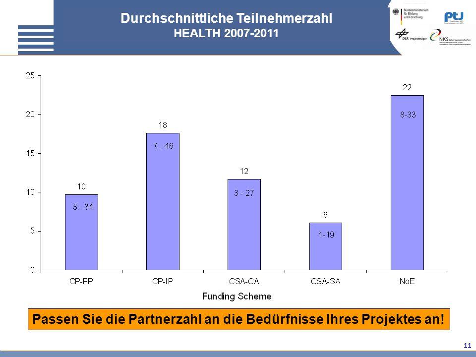 11 Passen Sie die Partnerzahl an die Bedürfnisse Ihres Projektes an! Durchschnittliche Teilnehmerzahl HEALTH 2007-2011