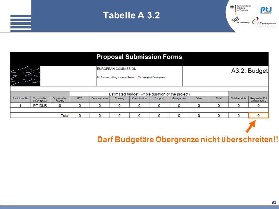 31 Tabelle A 3.2 Darf Budgetäre Obergrenze nicht überschreiten!!