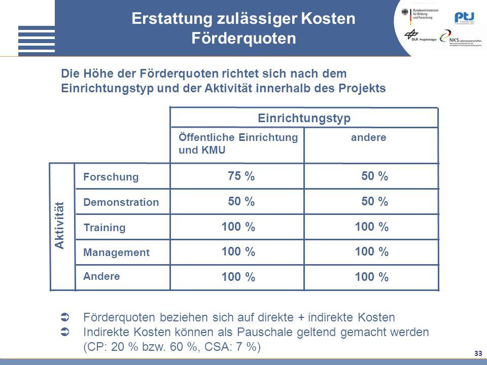 33 Aktivität Einrichtungstyp Öffentliche Einrichtung und KMU andere Forschung Demonstration Training Management Andere 75 % 50 % 100 % 50 % Erstattung
