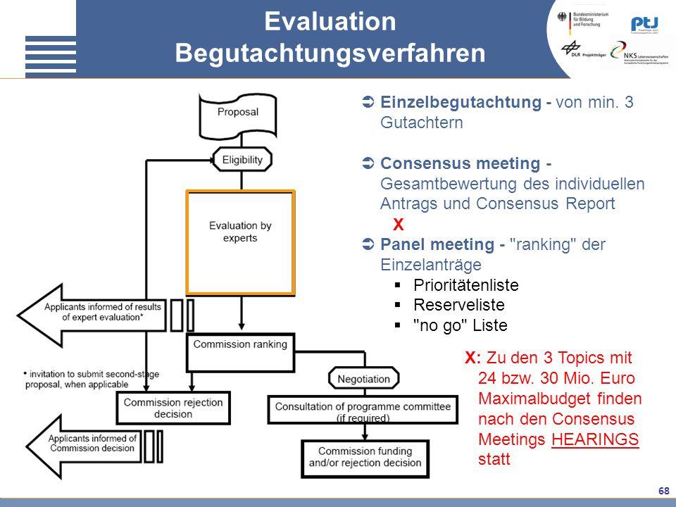 68 Evaluation Begutachtungsverfahren Einzelbegutachtung - von min. 3 Gutachtern Consensus meeting - Gesamtbewertung des individuellen Antrags und Cons