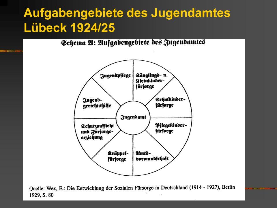 Aufgabengebiete des Jugendamtes Lübeck 1924/25