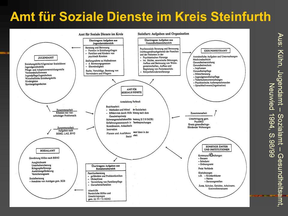 Aus: Kühn, Jugendamt – Sozialamt – Gesundheitsamt, Neuwied 1994, S.98/99 Amt für Soziale Dienste im Kreis Steinfurth