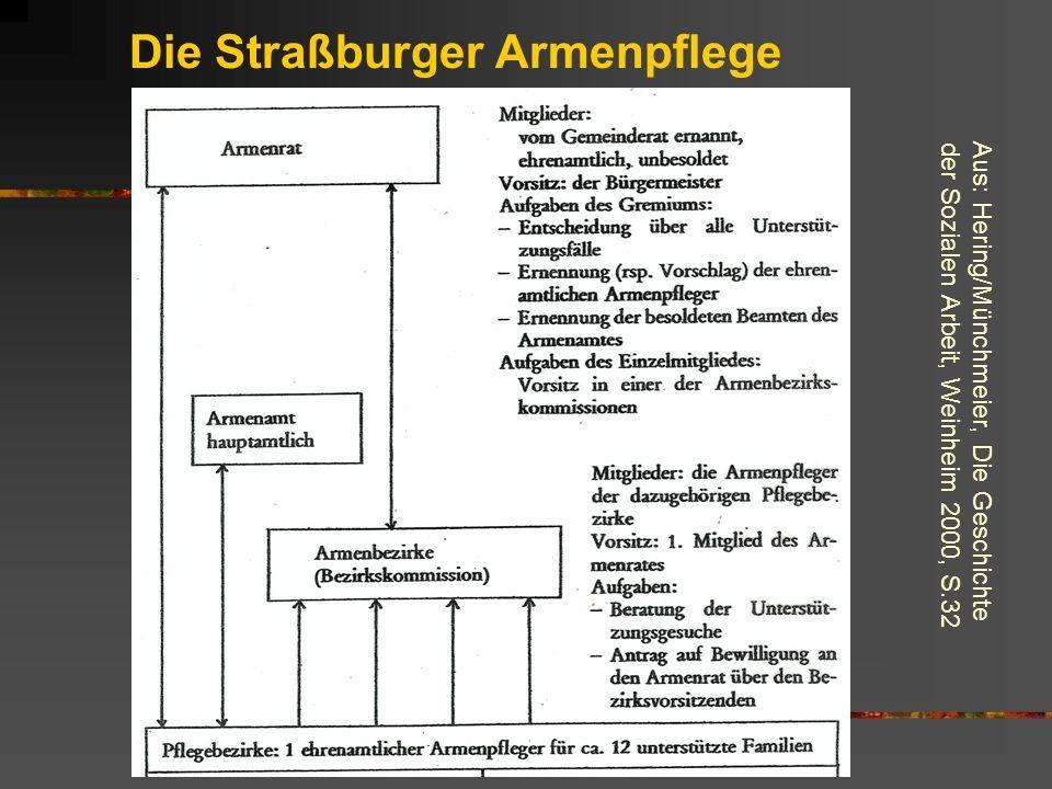 Die Straßburger Armenpflege Aus: Hering/Münchmeier, Die Geschichte der Sozialen Arbeit, Weinheim 2000, S.32