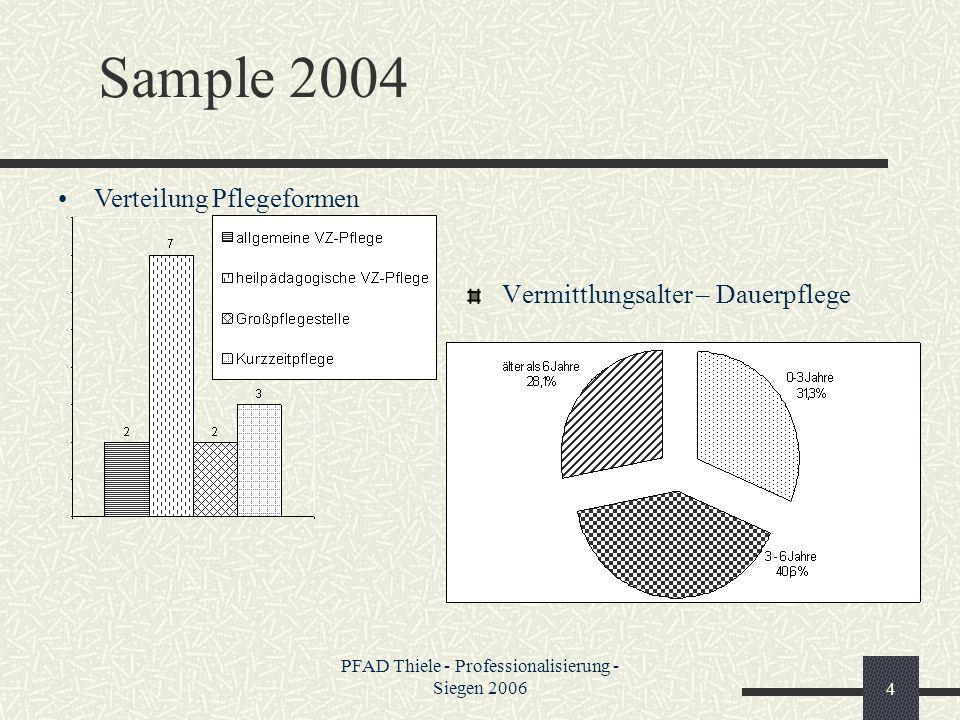 PFAD Thiele - Professionalisierung - Siegen 20064 Sample 2004 Vermittlungsalter – Dauerpflege Verteilung Pflegeformen