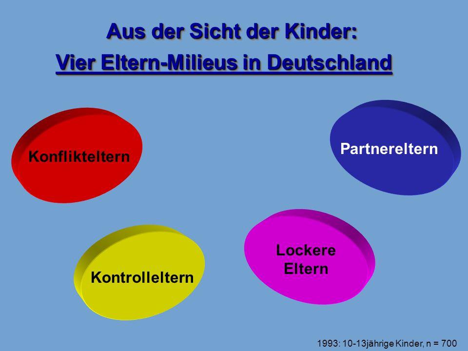 Aus der Sicht der Kinder: Vier Eltern-Milieus in Deutschland Konflikteltern Kontrolleltern Lockere Eltern Partnereltern 1993: 10-13jährige Kinder, n =