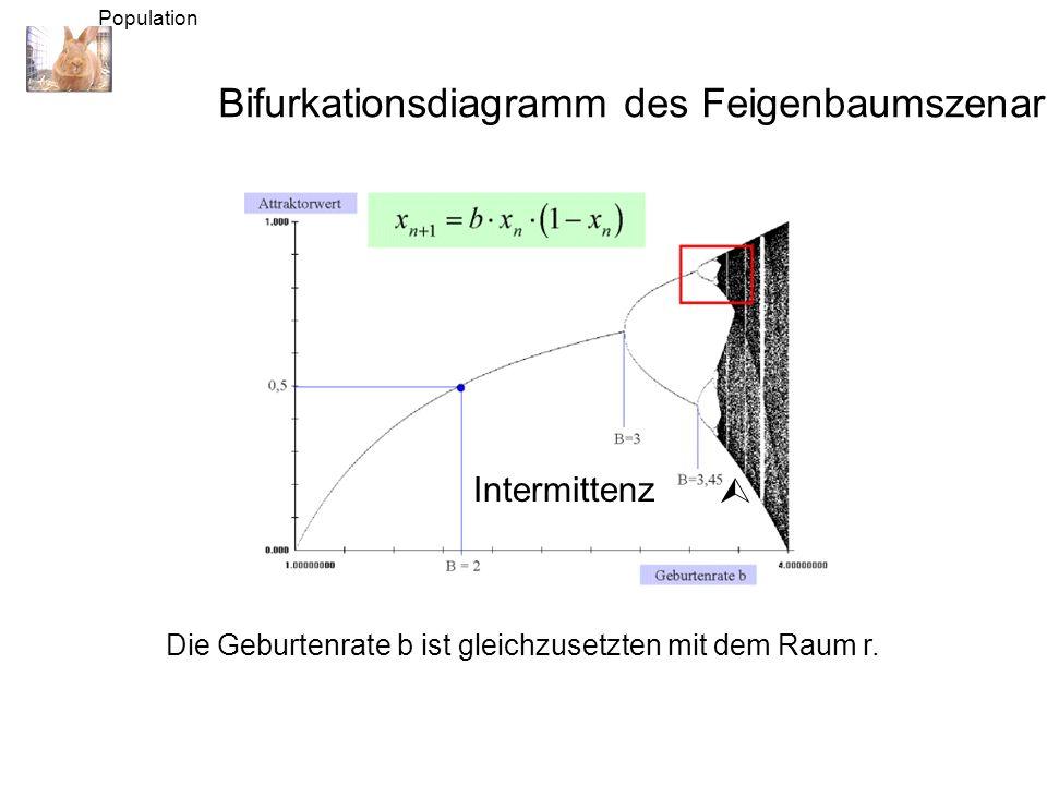 Die Geburtenrate b ist gleichzusetzten mit dem Raum r.