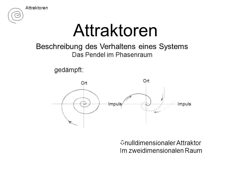 Attraktoren Beschreibung des Verhaltens eines Systems Das Pendel im Phasenraum gedämpft: ò nulldimensionaler Attraktor Im zweidimensionalen Raum Ort Impuls Attraktoren