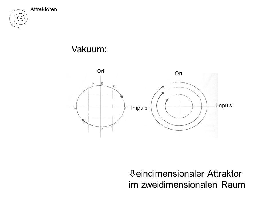 Vakuum: ò eindimensionaler Attraktor im zweidimensionalen Raum Ort Impuls Attraktoren
