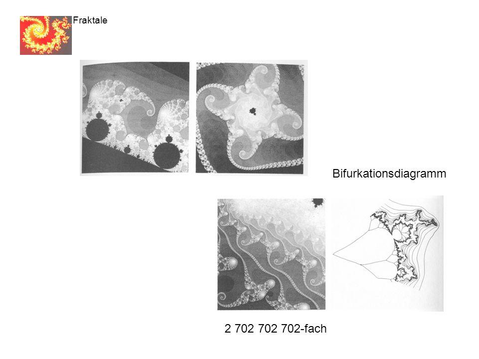 2 702 702 702-fach Fraktale Bifurkationsdiagramm