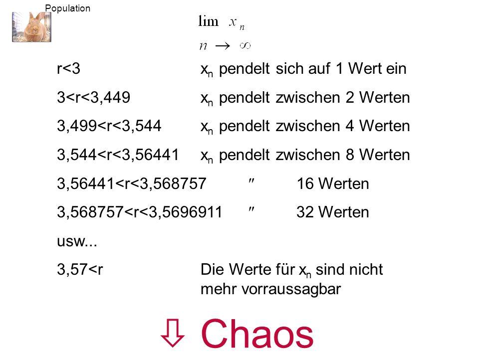 r<3x n pendelt sich auf 1 Wert ein 3<r<3,449x n pendelt zwischen 2 Werten 3,499<r<3,544x n pendelt zwischen 4 Werten 3,544<r<3,56441x n pendelt zwischen 8 Werten 3,56441<r<3,568757 16 Werten 3,568757<r<3,5696911 32 Werten usw...