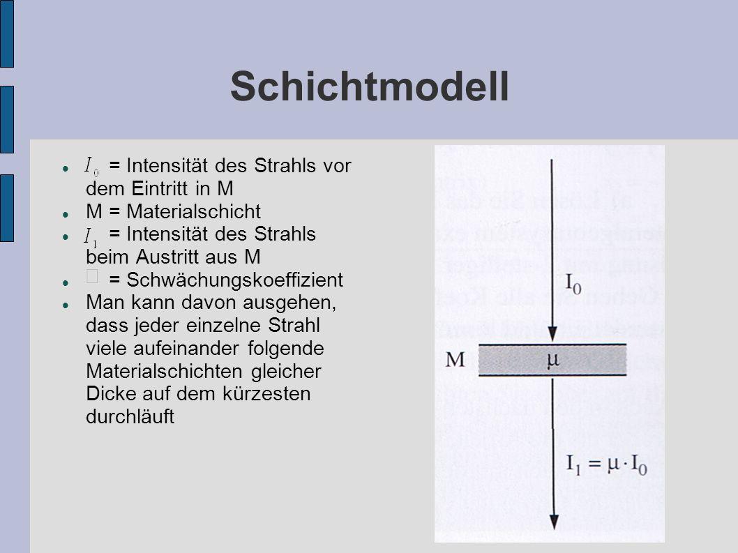 Schichtmodell = Intensität des Strahls vor dem Eintritt in M M = Materialschicht = Intensität des Strahls beim Austritt aus M = Schwächungskoeffizient