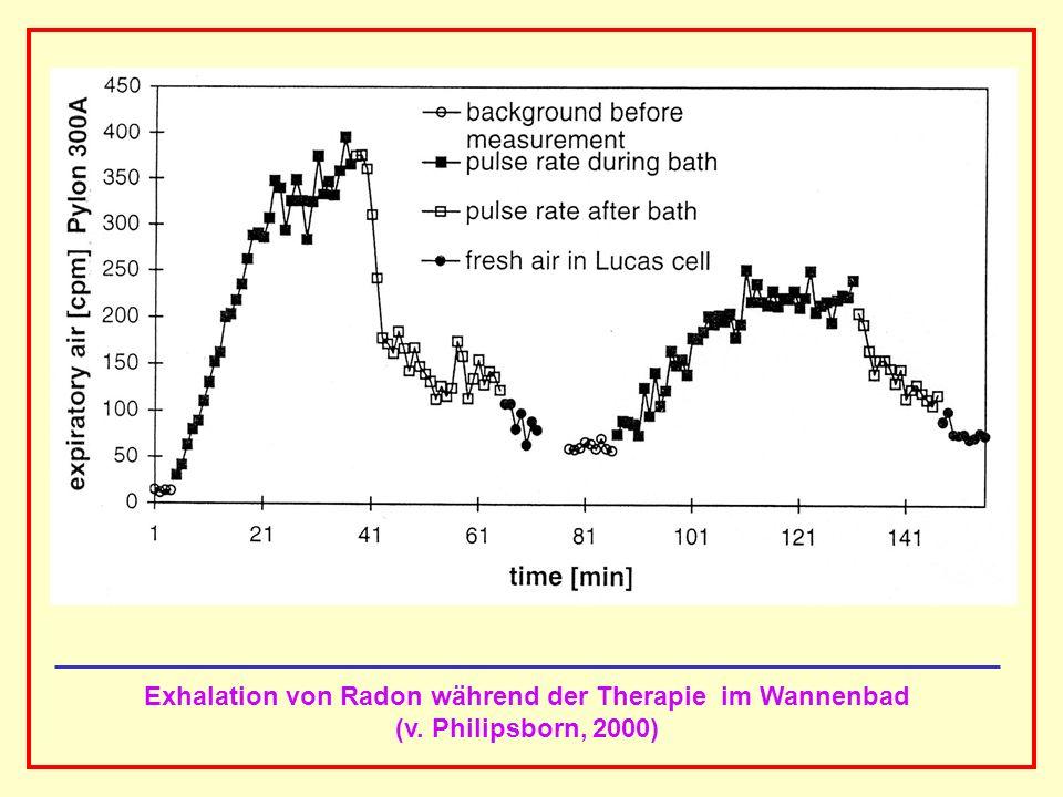 AAAAAAAAA BBBBBBBBBB AAAAAAAAA Exhalation von Radon während der Therapie im Wannenbad (v. Philipsborn, 2000)