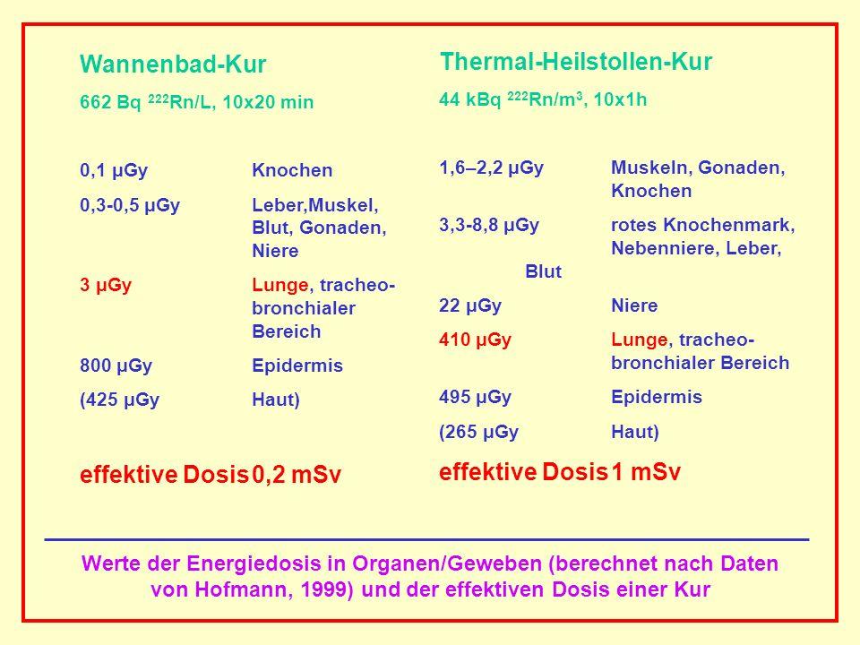 AAAAAAAAA BBBBBBBBBB AAAAAAAAA Werte der Energiedosis in Organen/Geweben (berechnet nach Daten von Hofmann, 1999) und der effektiven Dosis einer Kur W