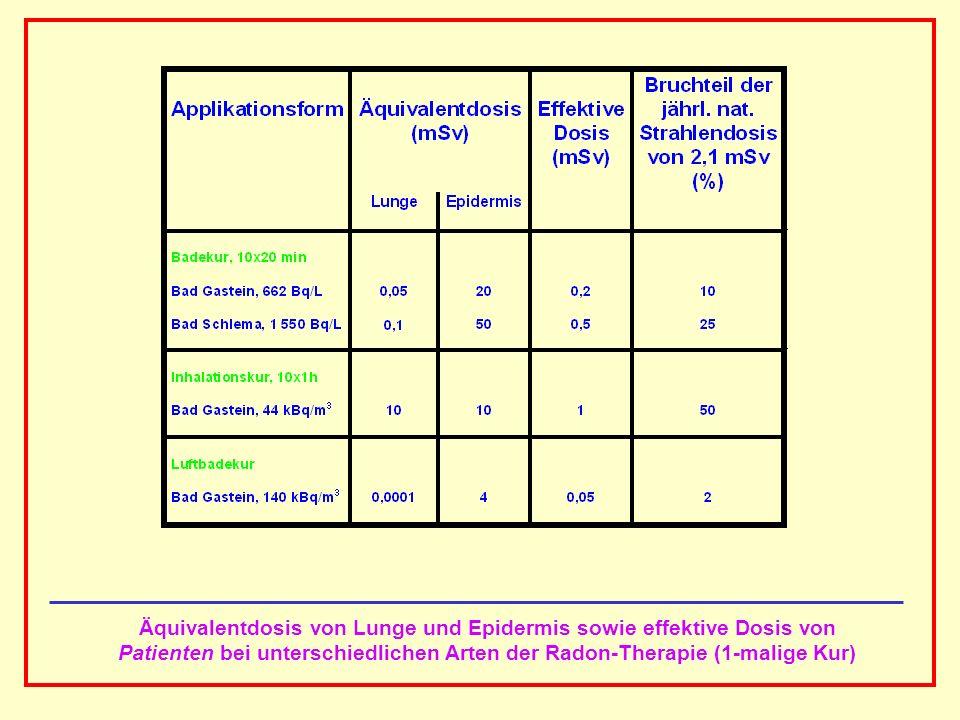 AAAAAAAAA BBBBBBBBBB AAAAAAAAA Äquivalentdosis von Lunge und Epidermis sowie effektive Dosis von Patienten bei unterschiedlichen Arten der Radon-Thera