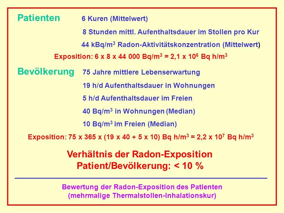 AAAAAAAAA BBBBBBBBBB AAAAAAAAA Bewertung der Radon-Exposition des Patienten (mehrmalige Thermalstollen-Inhalationskur) Patienten 6 Kuren (Mittelwert)