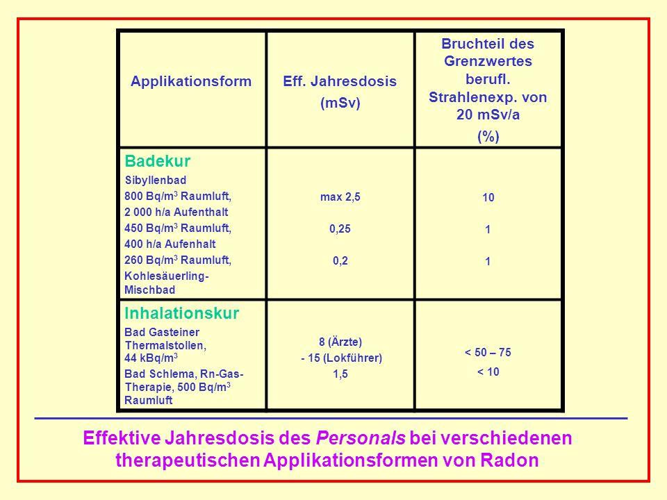 AAAAAAAAA BBBBBBBBBB AAAAAAAAA Effektive Jahresdosis des Personals bei verschiedenen therapeutischen Applikationsformen von Radon ApplikationsformEff.