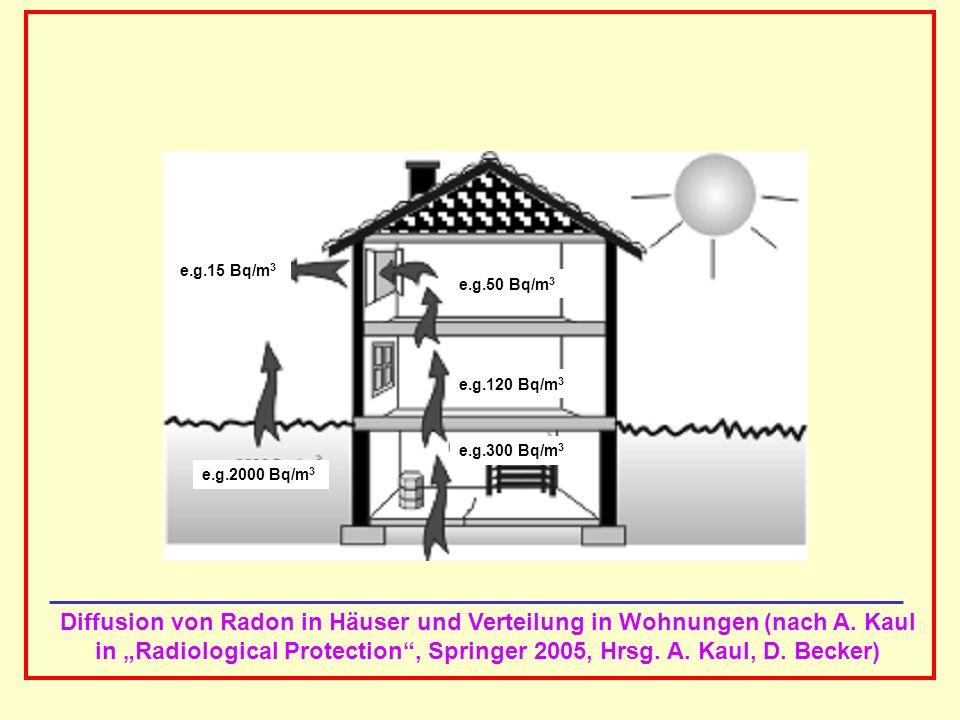 AAAAAAAAA BBBBBBBBBB AAAAAAAAA e.g.15 Bq/m 3 e.g.2000 Bq/m 3 e.g.50 Bq/m 3 e.g.120 Bq/m 3 e.g.300 Bq/m 3 Diffusion von Radon in Häuser und Verteilung