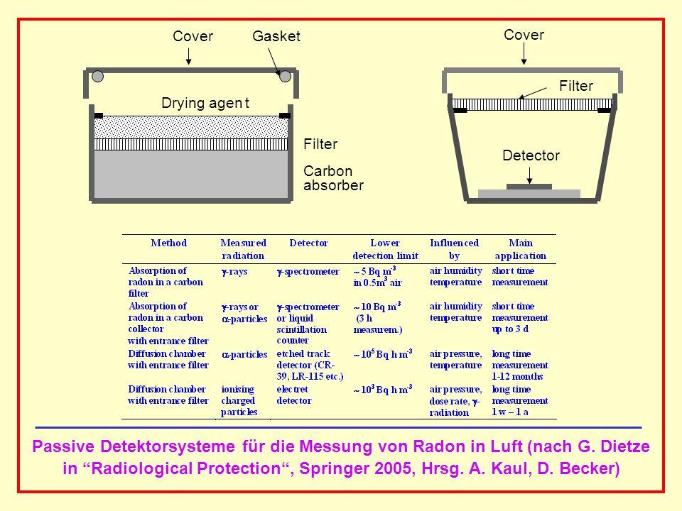 AAAAAAAAA BBBBBBBBBB AAAAAAAAA Carbon absorber Drying agen t Filter GasketCover Filter Detector Passive Detektorsysteme für die Messung von Radon in L