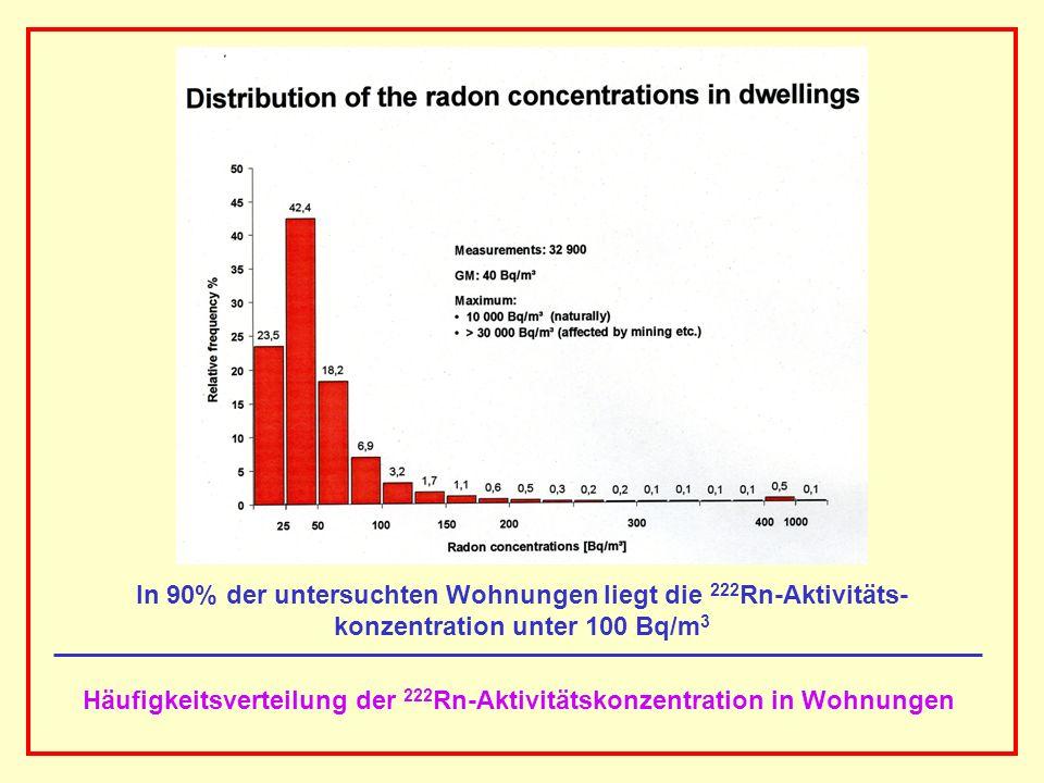 AAAAAAAAA BBBBBBBBBB AAAAAAAAA In 90% der untersuchten Wohnungen liegt die 222 Rn-Aktivitäts- konzentration unter 100 Bq/m 3 Häufigkeitsverteilung der