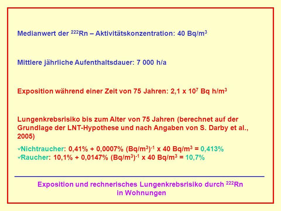AAAAAAAAA BBBBBBBBBB AAAAAAAAA Exposition und rechnerisches Lungenkrebsrisiko durch 222 Rn in Wohnungen Medianwert der 222 Rn – Aktivitätskonzentratio