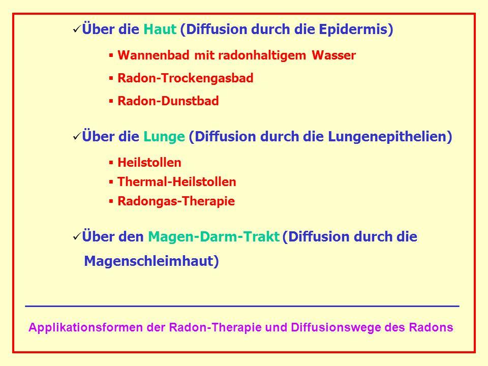 AAAAAAAAA BBBBBBBBBB AAAAAAAAA Über die Haut (Diffusion durch die Epidermis) Wannenbad mit radonhaltigem Wasser Radon-Trockengasbad Radon-Dunstbad Übe