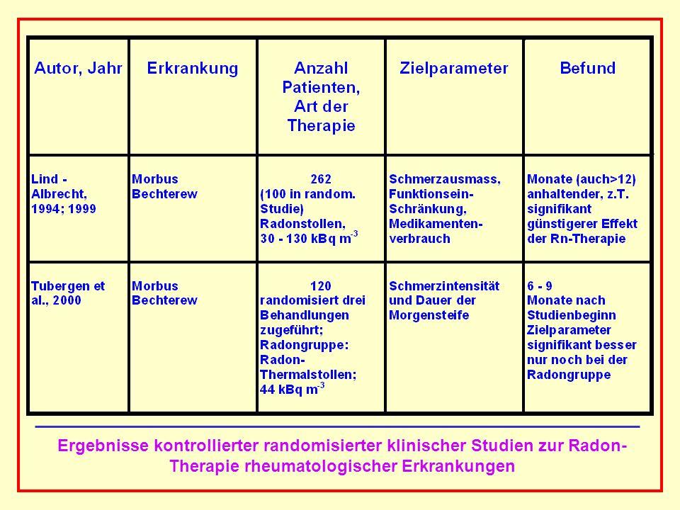 AAAAAAAAA BBBBBBBBBB AAAAAAAAA Ergebnisse der Metaanalyse der klinisch kontrollierten Studien (378 Patienten) Untersuchung des Schmerzausmasses und des Medikamentenverbrauchs als Funktion der Zeit nach Therapie Ergebnisse Unmittelbar nach der Behandlungsphase kein signifikanter Unterschied zwischen Radon- Therapie und Kontrollgruppen In der Folgezeit nach 3 Monaten (p=0,02) und 6 Monaten (p=0,002) war das Schmerzausmass bei den mit Radon behandelten Patienten und damit der Medikamentenverbrauch signifikant geringer