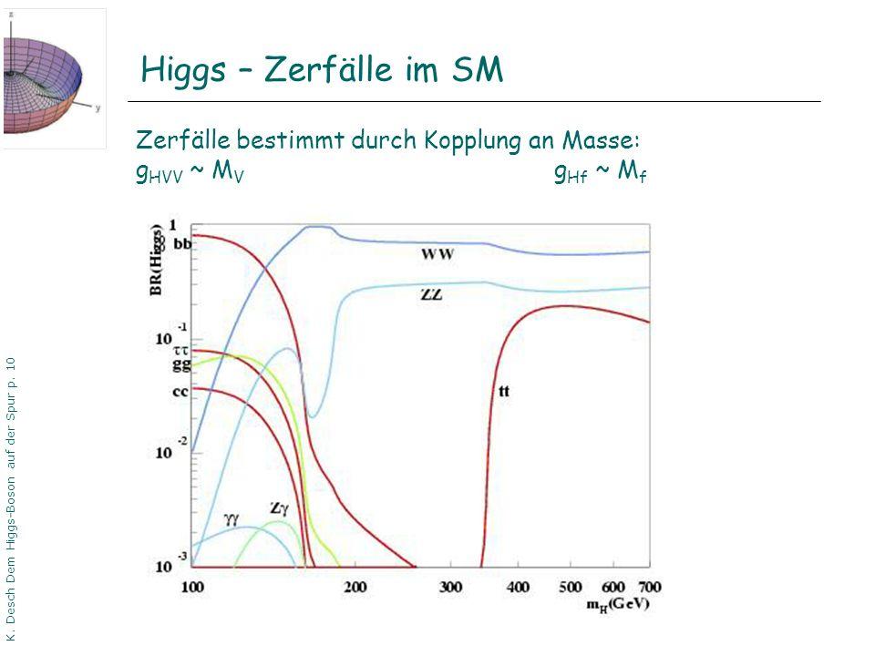 DPG06 Dortmund K. Desch Dem Higgs-Boson auf der Spur p. 10 Higgs – Zerfälle im SM Zerfälle bestimmt durch Kopplung an Masse: g HVV ~ M V g Hf ~ M f