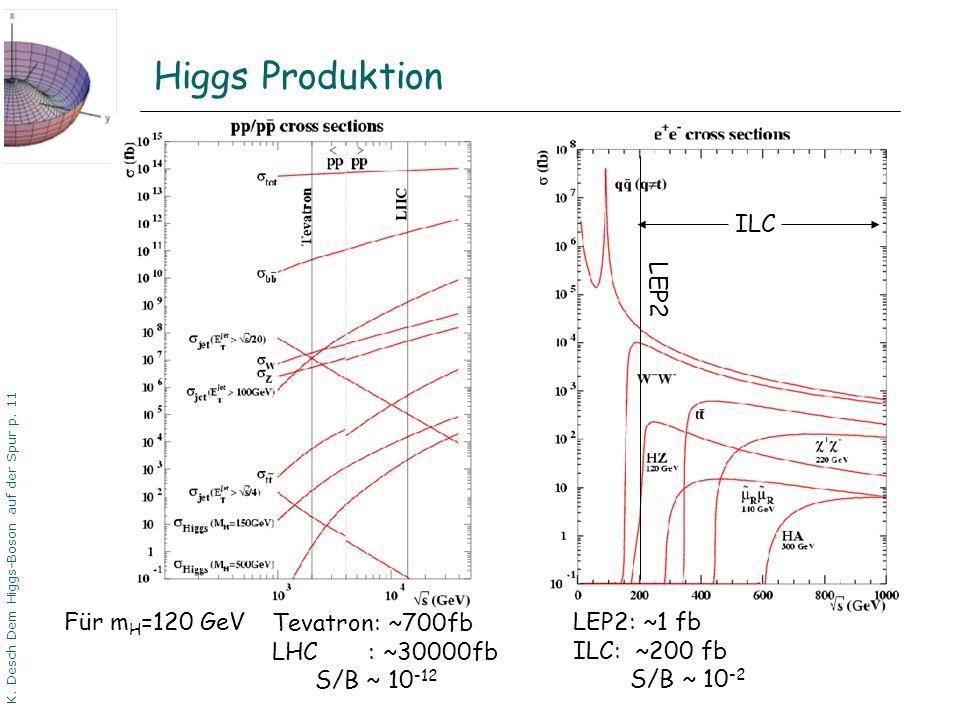 DPG06 Dortmund K. Desch Dem Higgs-Boson auf der Spur p. 11 Higgs Produktion LEP2 ILC Tevatron: ~700fb LHC : ~30000fb S/B ~ 10 -12 Für m H =120 GeV LEP