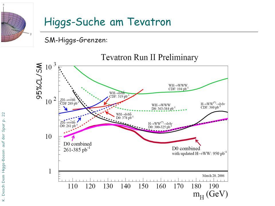 DPG06 Dortmund K. Desch Dem Higgs-Boson auf der Spur p. 22 Higgs-Suche am Tevatron 95%CL/SM SM-Higgs-Grenzen: