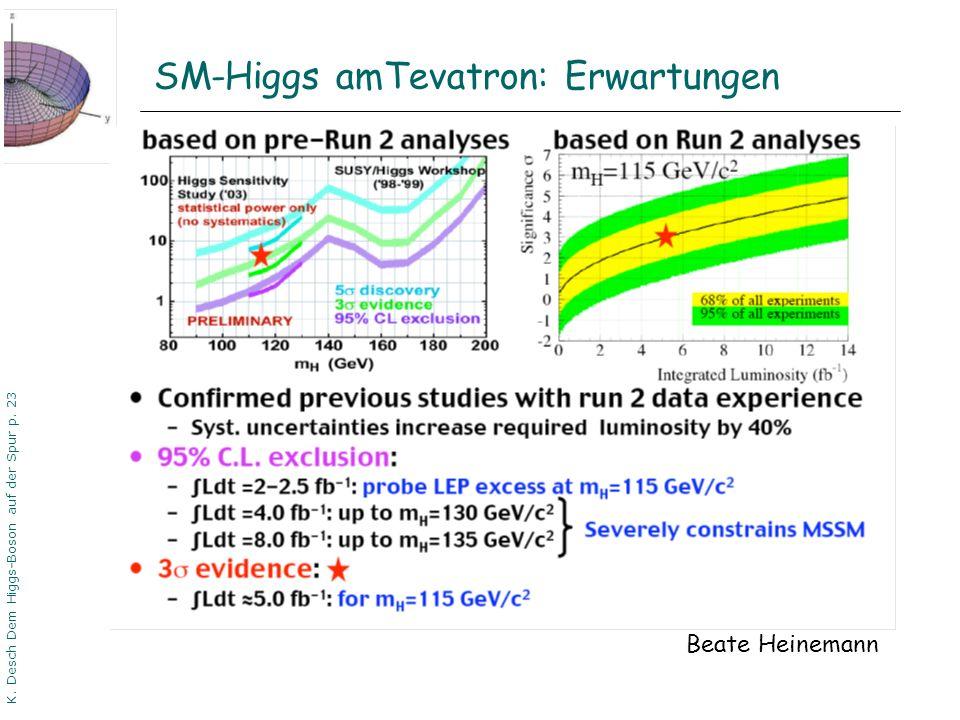 DPG06 Dortmund K. Desch Dem Higgs-Boson auf der Spur p. 23 SM-Higgs amTevatron: Erwartungen Beate Heinemann
