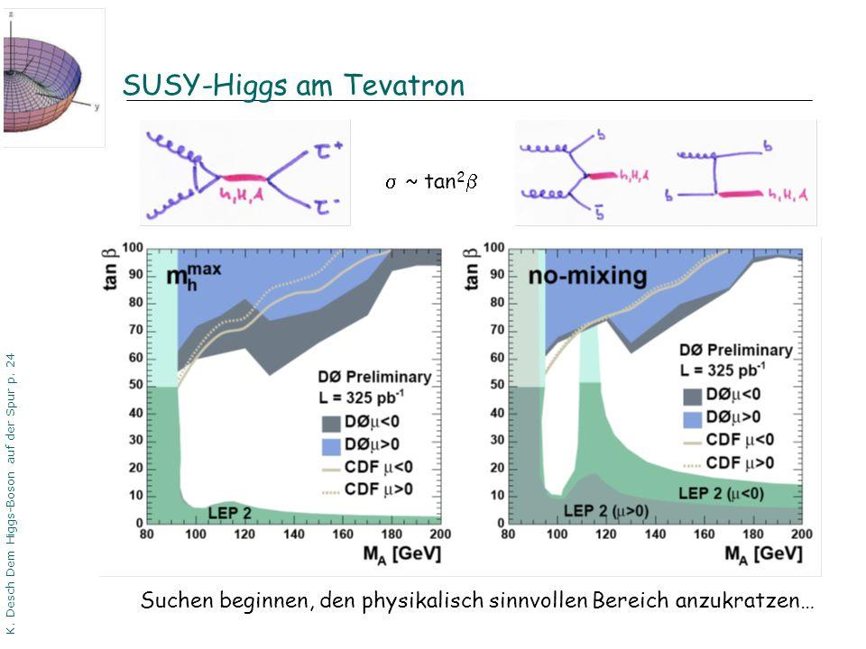 DPG06 Dortmund K. Desch Dem Higgs-Boson auf der Spur p. 24 SUSY-Higgs am Tevatron ~ tan 2 Suchen beginnen, den physikalisch sinnvollen Bereich anzukra