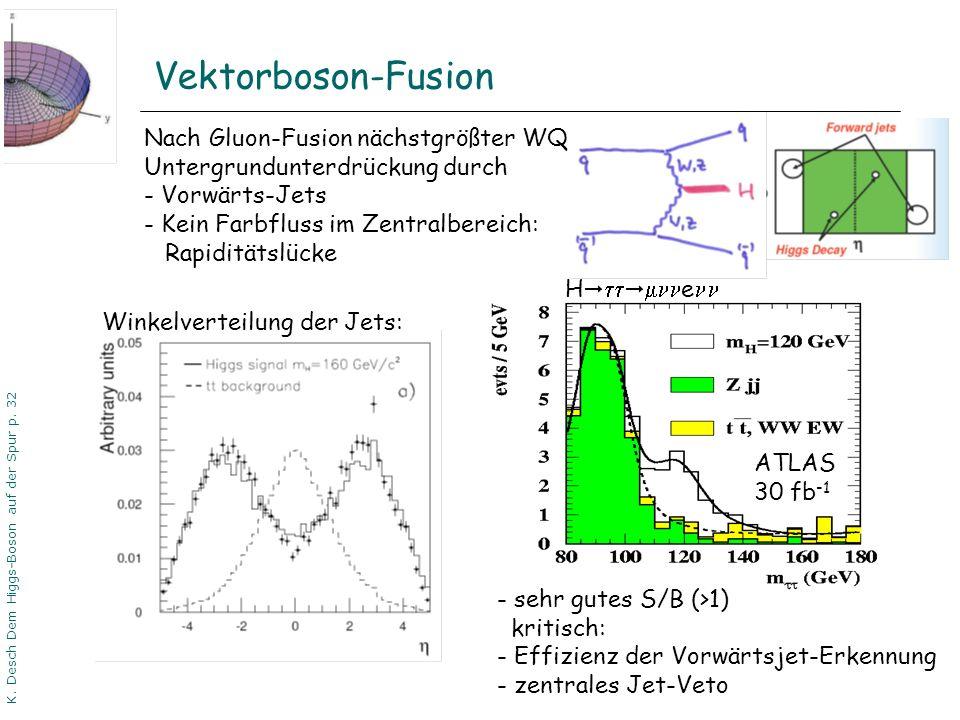 DPG06 Dortmund K. Desch Dem Higgs-Boson auf der Spur p. 32 Vektorboson-Fusion Nach Gluon-Fusion nächstgrößter WQ Untergrundunterdrückung durch - Vorwä