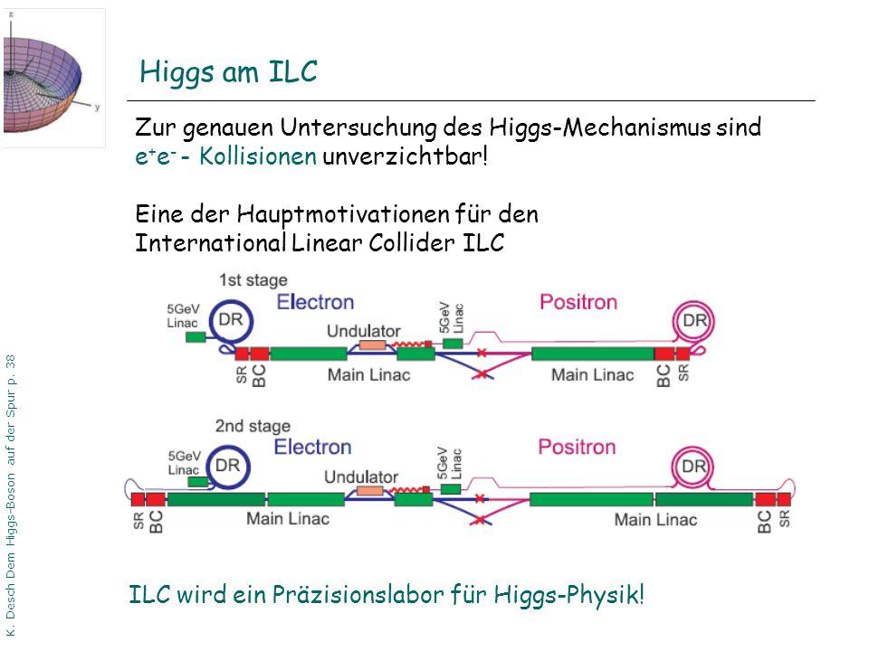 DPG06 Dortmund K. Desch Dem Higgs-Boson auf der Spur p. 38 Higgs am ILC Zur genauen Untersuchung des Higgs-Mechanismus sind e + e - - Kollisionen unve