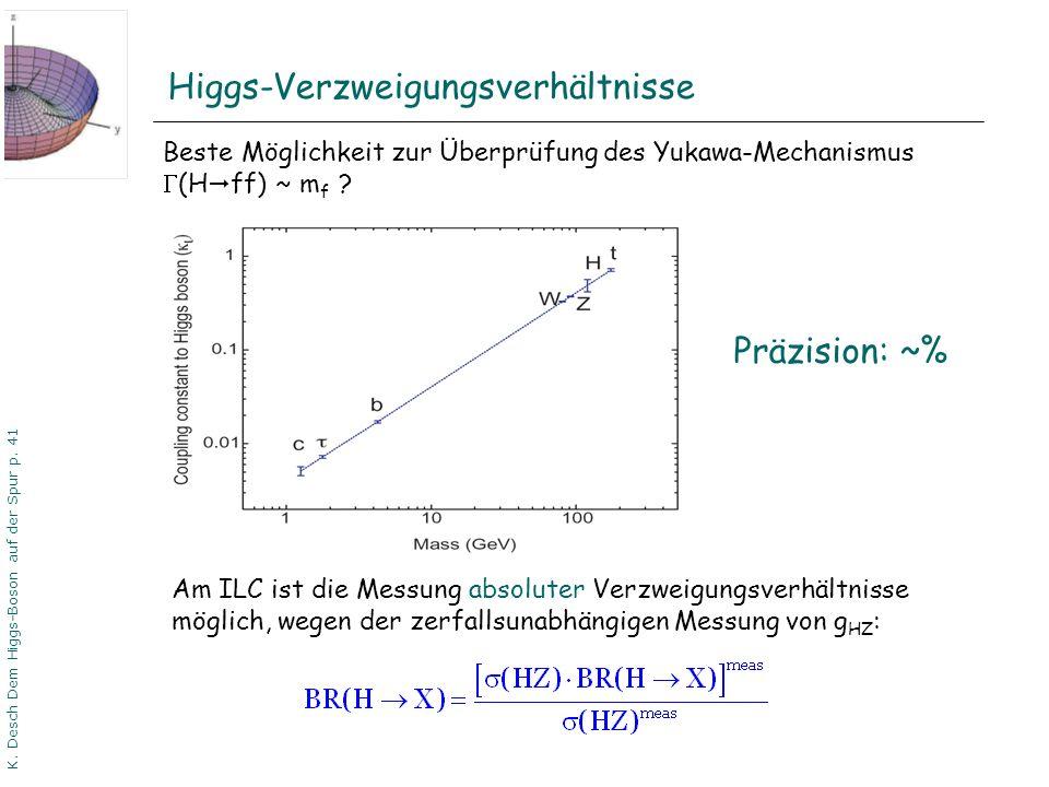 DPG06 Dortmund K. Desch Dem Higgs-Boson auf der Spur p. 41 Beste Möglichkeit zur Überprüfung des Yukawa-Mechanismus (H ff) ~ m f ? Am ILC ist die Mess