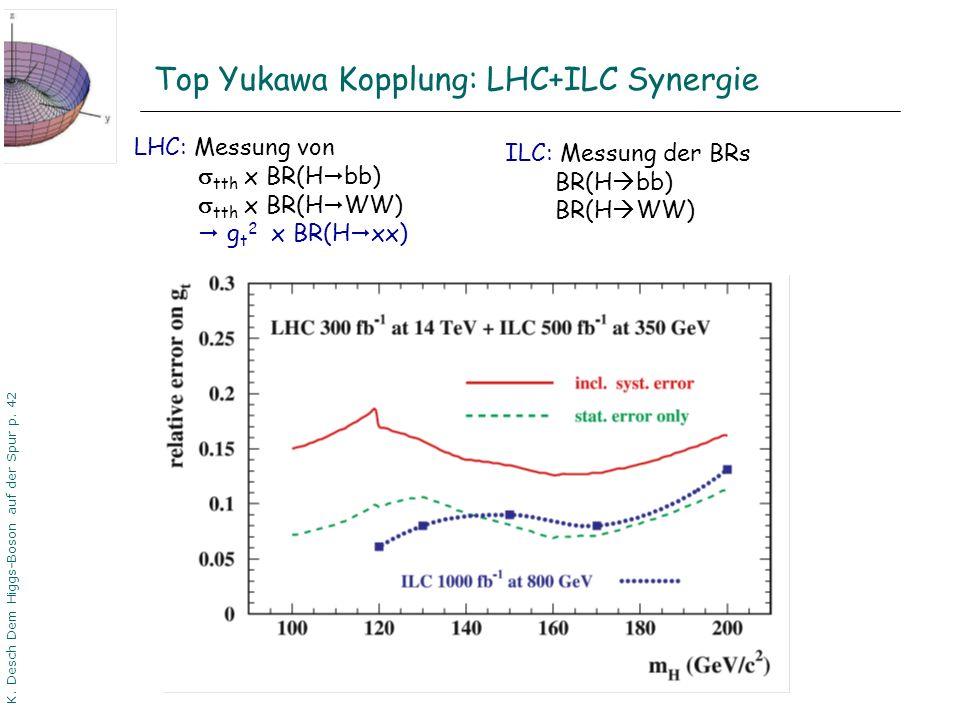 DPG06 Dortmund K. Desch Dem Higgs-Boson auf der Spur p. 42 Top Yukawa Kopplung: LHC+ILC Synergie ILC: Messung der BRs BR(H bb) BR(H WW) LHC: Messung v