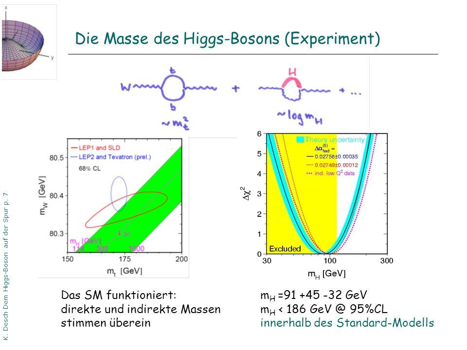DPG06 Dortmund K. Desch Dem Higgs-Boson auf der Spur p. 7 Die Masse des Higgs-Bosons (Experiment) m H =91 +45 -32 GeV m H < 186 GeV @ 95%CL innerhalb