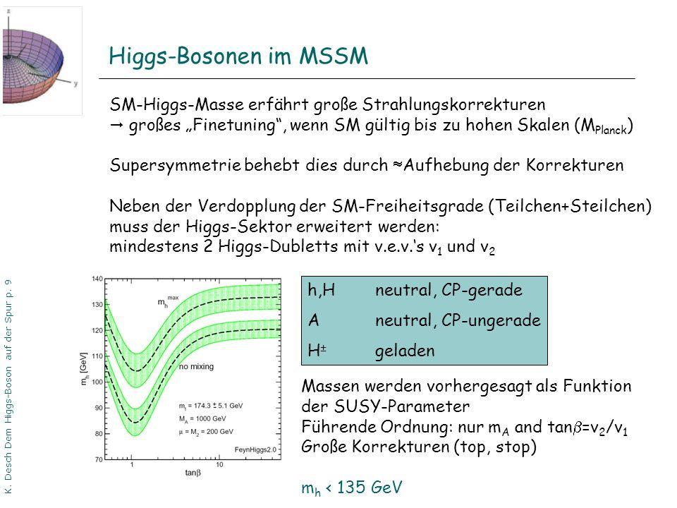 DPG06 Dortmund K. Desch Dem Higgs-Boson auf der Spur p. 9 Higgs-Bosonen im MSSM SM-Higgs-Masse erfährt große Strahlungskorrekturen großes Finetuning,