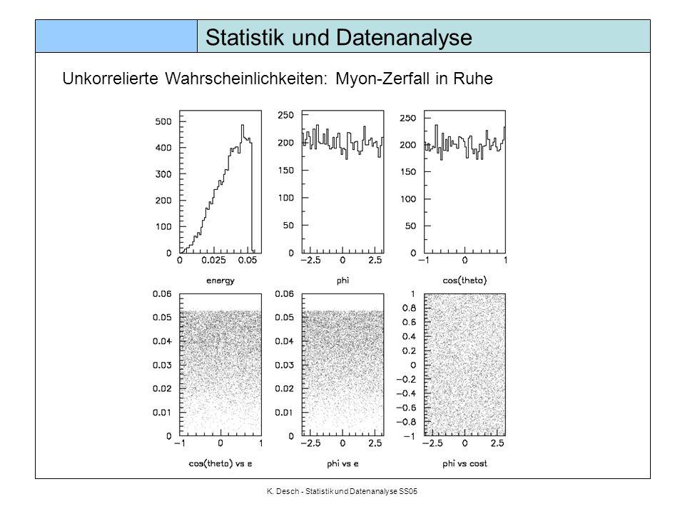 K. Desch - Statistik und Datenanalyse SS05 Statistik und Datenanalyse Unkorrelierte Wahrscheinlichkeiten: Myon-Zerfall in Ruhe